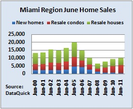 Miami real estate sales data july 2011 immobilier miami for Achat maison miami